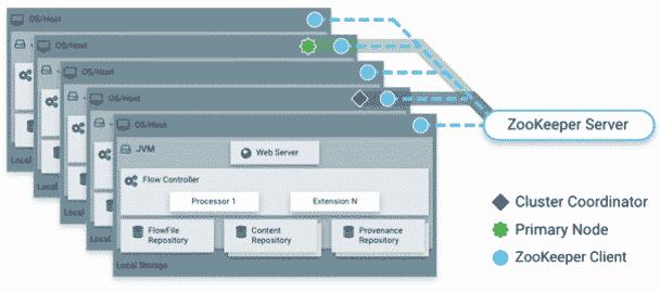 Apache NiFi en mode Cluster