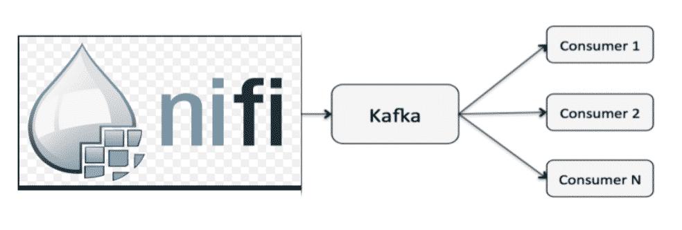 Apache NiFi en producteur de donnees pour Kafka