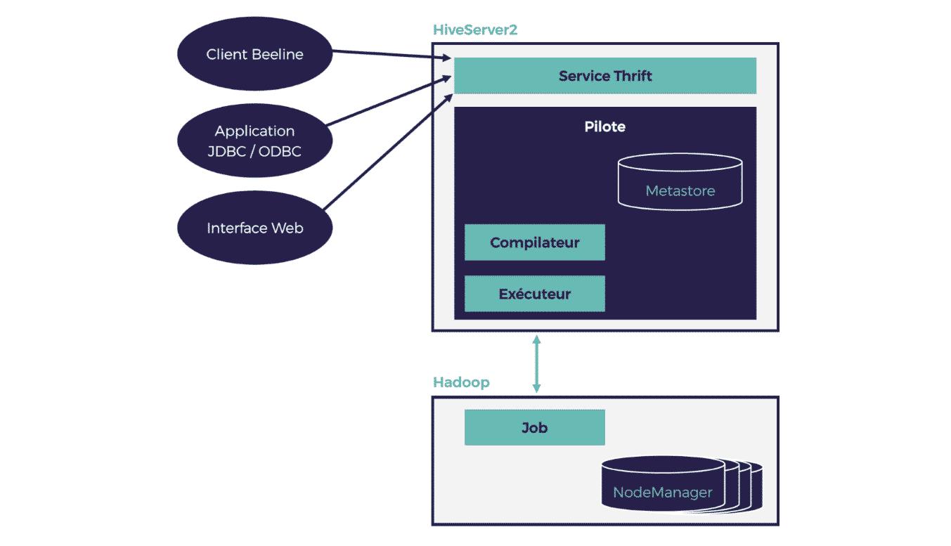 Figure 3 : Architecture de Hive