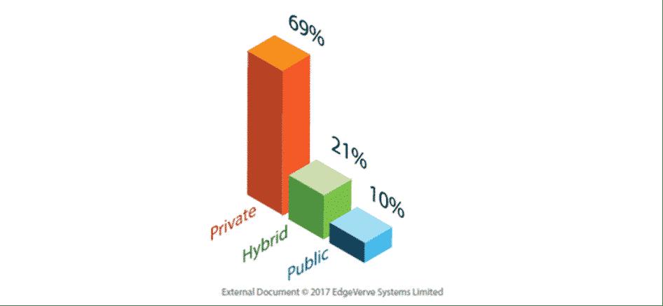 Répartition des Blockchain privées/publiques/hybrides dans les banques selon une étude Edgeverve/Infosys 2017