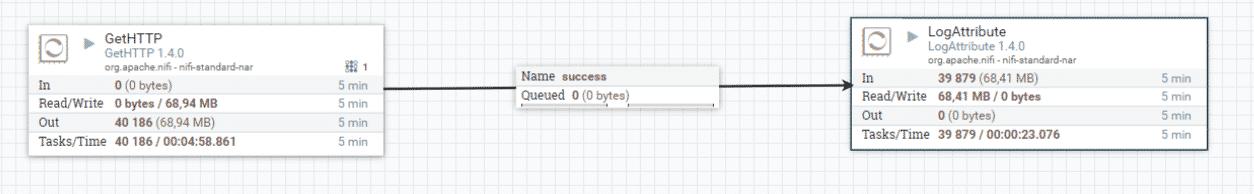 Travailler sur la donnée avec Apache NiFi | Blog Meritis