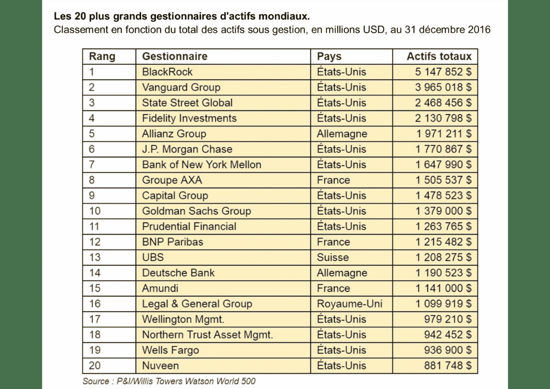 Les 20 plus grands gestionnaires d'actifs mondiaux