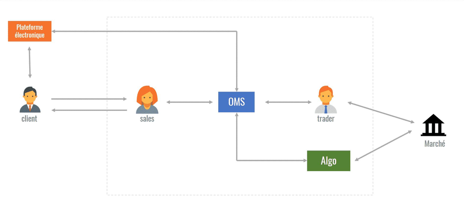 Architecture simplifiée d'un OMS centralisant la négociation OTC & organisé entre la banque et ses clients