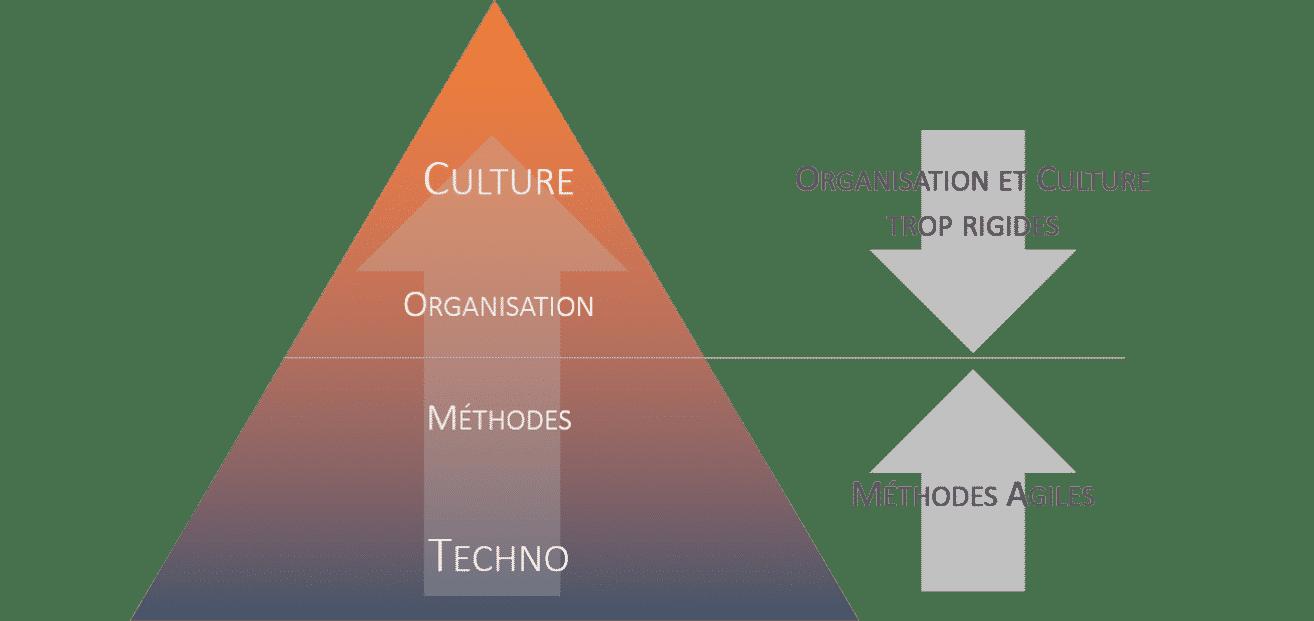 Methodes agiles vs l'organisation et la culture entreprise