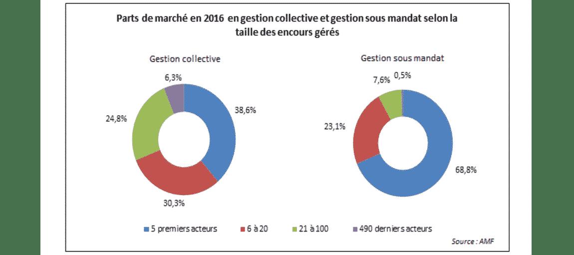 Parts de marché en 2016 en gestion collective sous mandat selon la taille des encours gérés