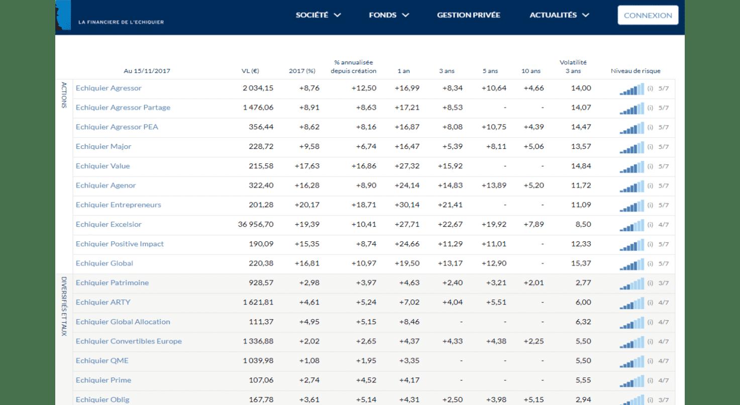 Tableau comparatif de la gamme de fonds de la Financière de l'Echiquier