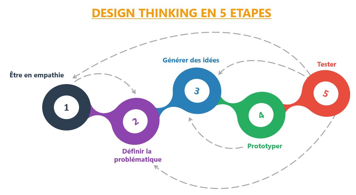 Le processus en 5 étapes : être en empathie, définir la problématique, générer des idées, prototyper et tester