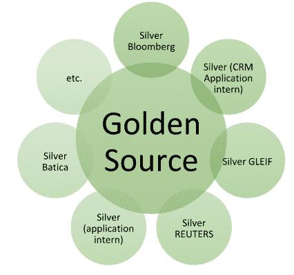 Référentiel tiers - Organisation - Golden Source au centre et Silver Source autour