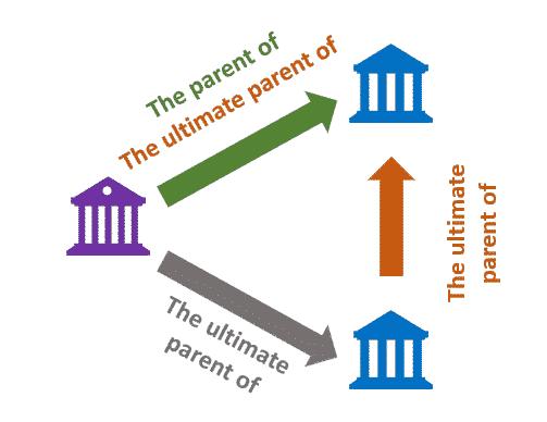 Référentiel Tiers - Hiérarchie - Un parent, un parent ultime et une relation de parenté entre les fils