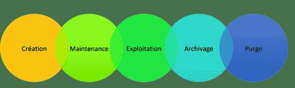 Référentiel Tiers - Cycle -  Creation > Maintenance > Exploitation > Archivage > Purge