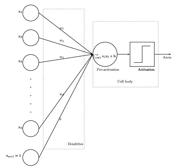 Deep Learning - Schéma d'un neurone artificiel