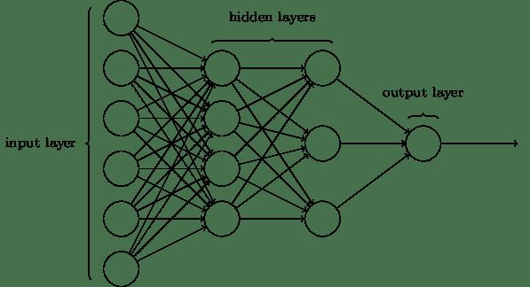 Deep Learning - Plusieurs couches de neurones