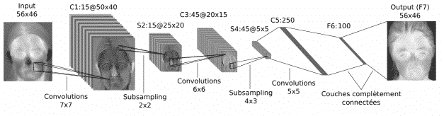 Deep Learning - Architecture LeNet - Input > Convolutions > Subsampling > Fully Connected > Output