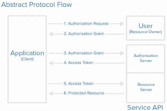 Authentification et habilitations avec OpenID Connect, OAuth
