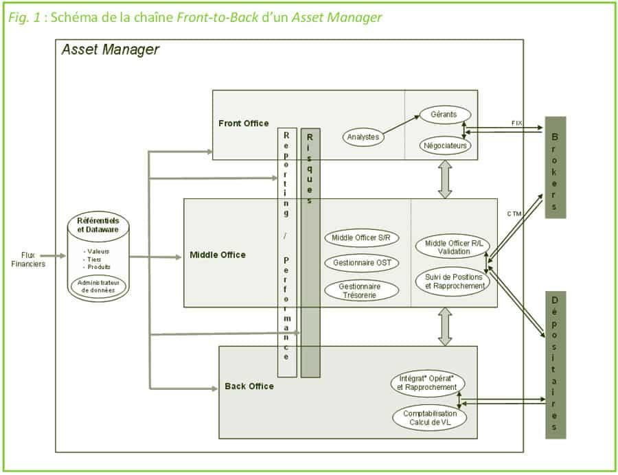Asset Management - La chaine Front / Middle / Back