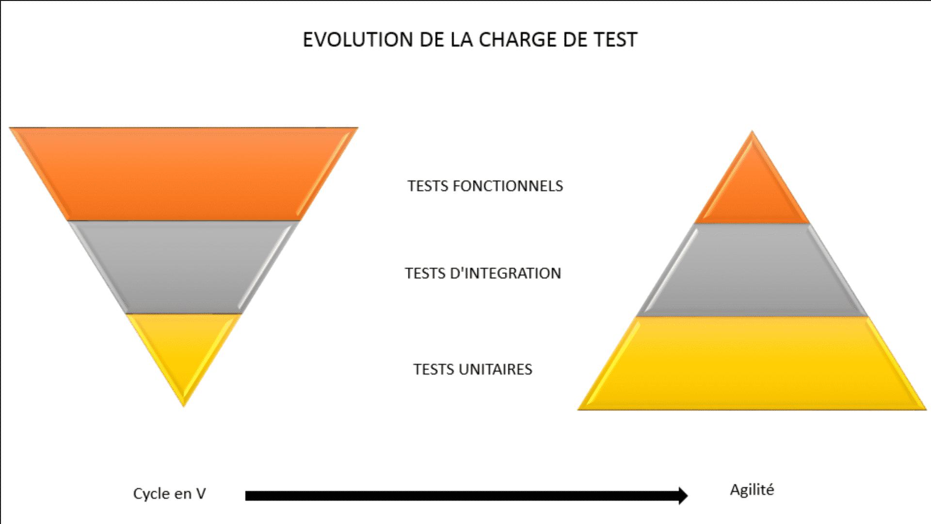 TESTS AGILES // Courbe en V et en A de l'évolution des tests