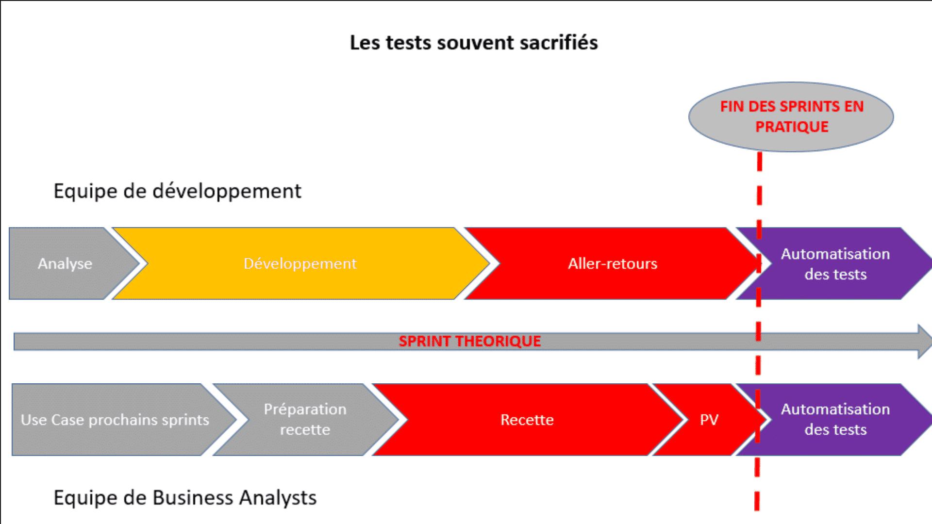 TESTS AGILES // Automatisation des tests, organisation des équipes lors d'un sprint