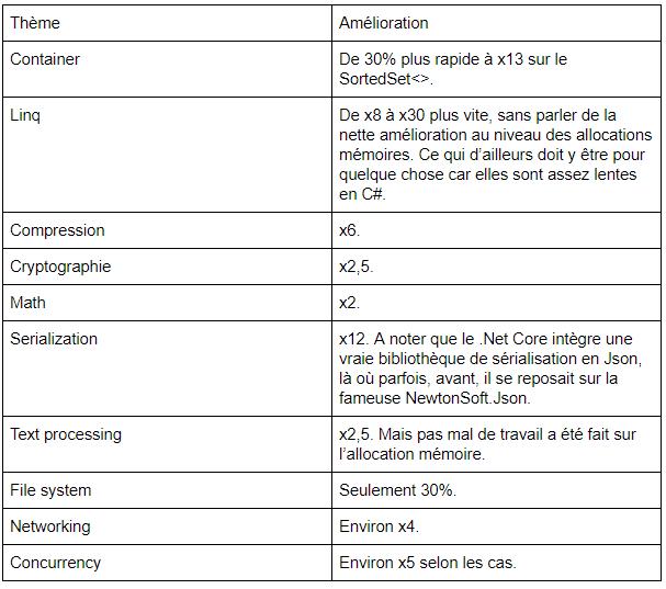 Synthèse du benchmark .Net vs .Net Core