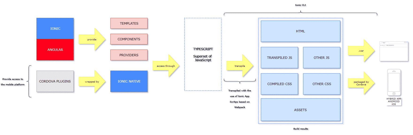 FRAMEWORK IONIC // Schéma explicatif de IONIC