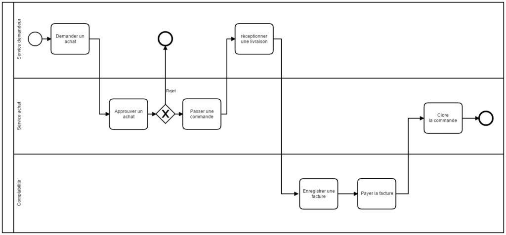 UI/UX // Processus d'achat