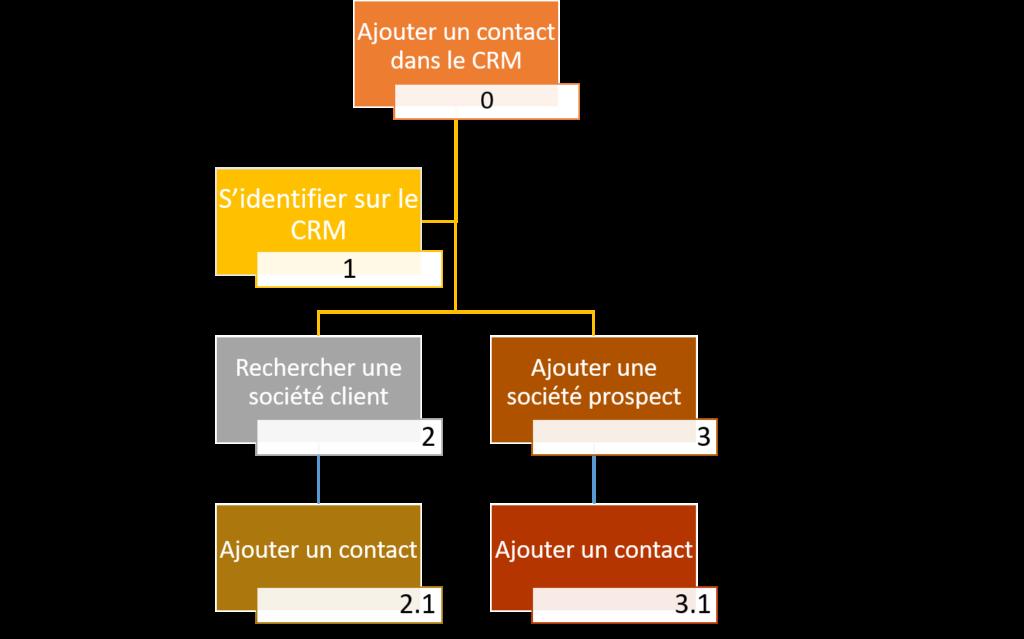 UI/UX // Ajouter un client dans un CRM : analyse des tâches