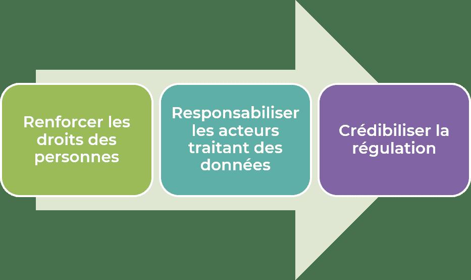 RGPD // Renforcer, Responsabiliser et Crédibiliser