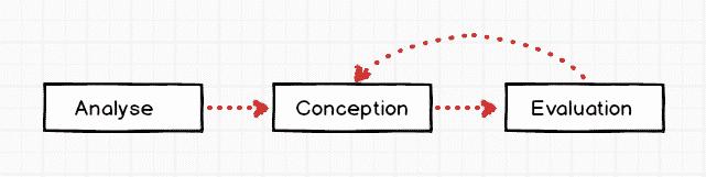 UX/UI - Analyse puis Conception puis Evaluation