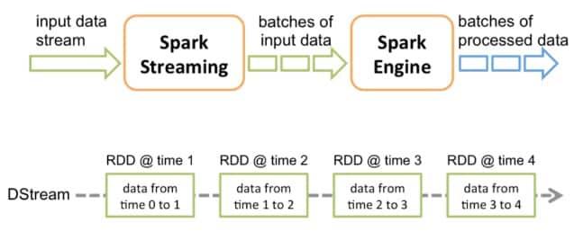 Spark Streams or Kafka streaming, deep dive in a hard choice