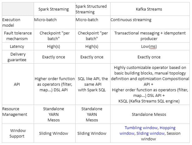 Spark Streams or Kafka streaming, deep dive in a hard choice