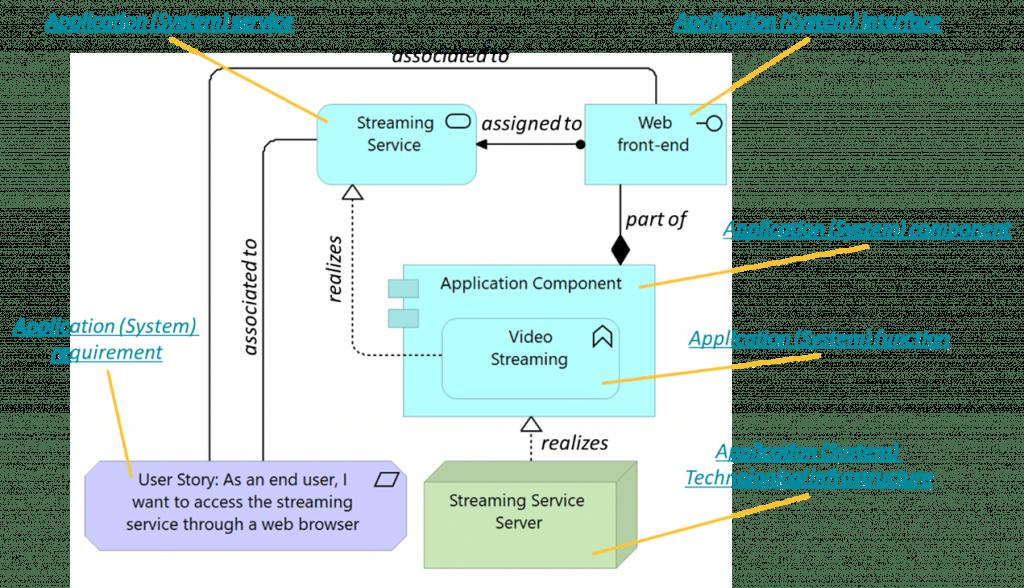 processus d'ingénierie des exigences pour la gestion des user stories: modélisation
