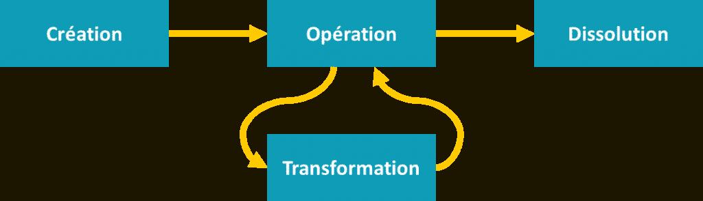 organisations collaboratives