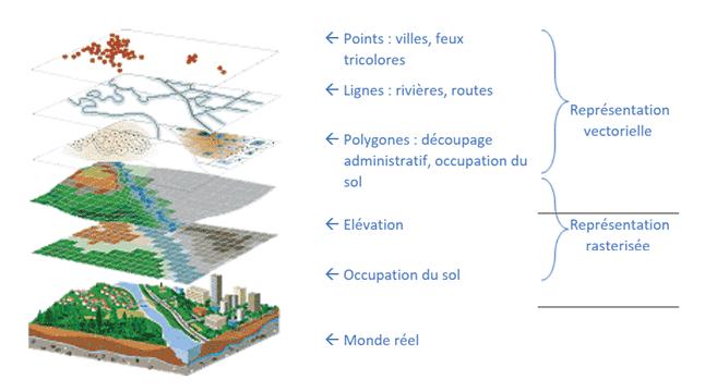 géomatique, Vecteur vs Raster