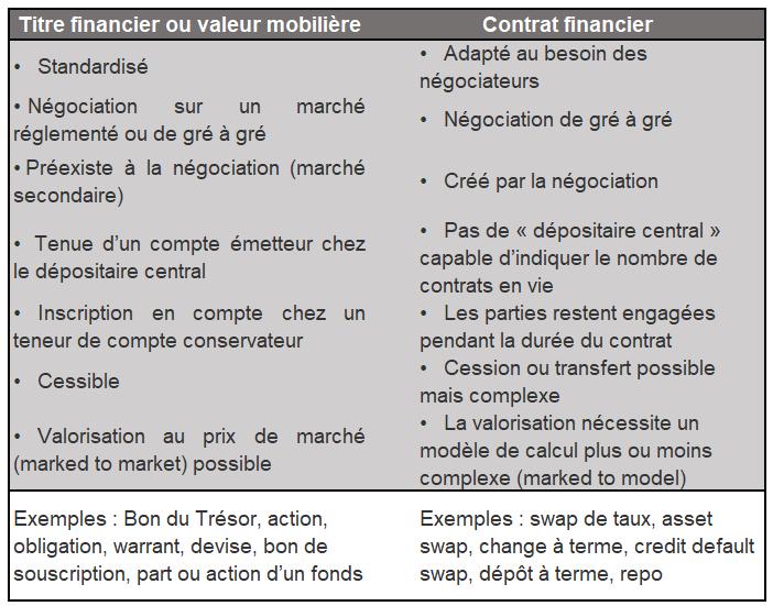 contrat financier et titre financier