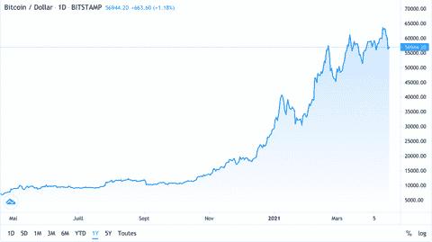 graphique bitcoin / USD