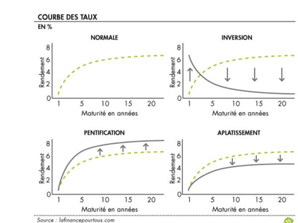 instruments financiers : courbe des taux