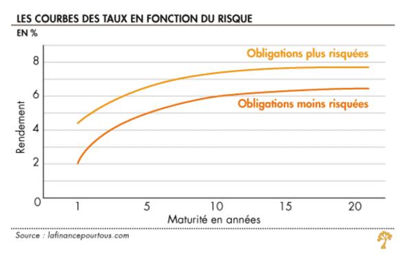 instruments financiers : courbe de taux