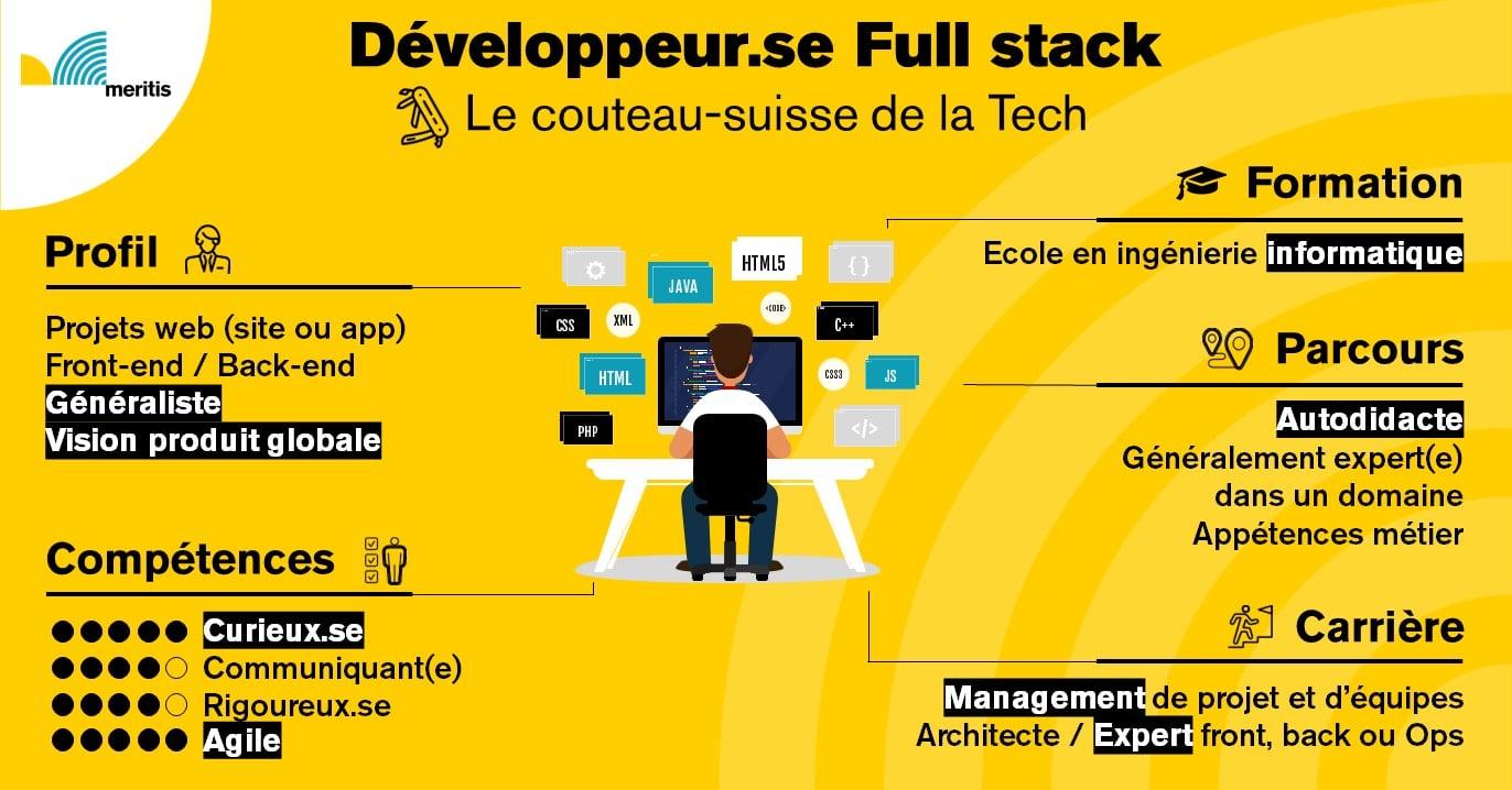 développeur full stack